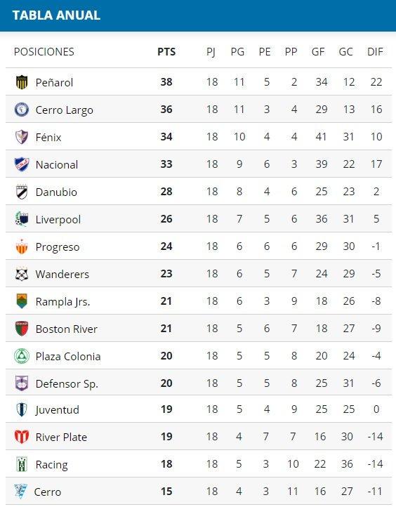 Tabla Anual de la Primera División de Uruguay